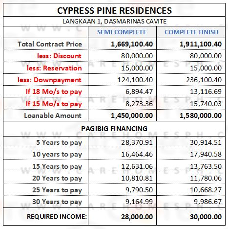 Cypress Pine Residences - Sample Computation - House for sale in dasma