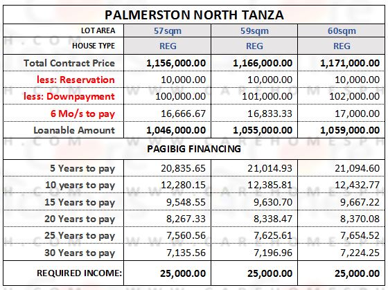 Palmerston North Tanza - Affordable Pagibig Housing in Tanza - 09175394737 -carehomesphPicture